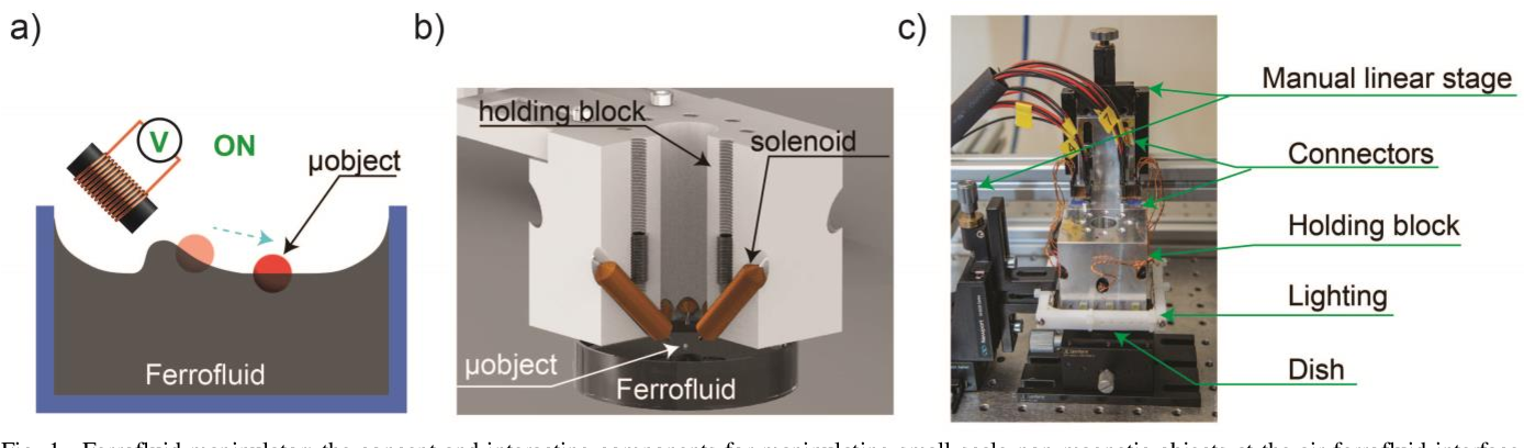 Figure 1 for Ferrofluidic Manipulator: Automatic Manipulation of Non-magnetic Microparticles at Air-Ferrofluid Interface