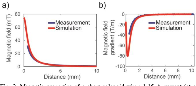 Figure 2 for Ferrofluidic Manipulator: Automatic Manipulation of Non-magnetic Microparticles at Air-Ferrofluid Interface