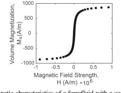 Figure 4 for Ferrofluidic Manipulator: Automatic Manipulation of Non-magnetic Microparticles at Air-Ferrofluid Interface