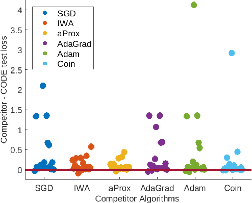 Figure 1 for Better Parameter-free Stochastic Optimization with ODE Updates for Coin-Betting