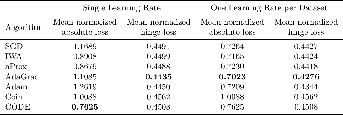 Figure 2 for Better Parameter-free Stochastic Optimization with ODE Updates for Coin-Betting