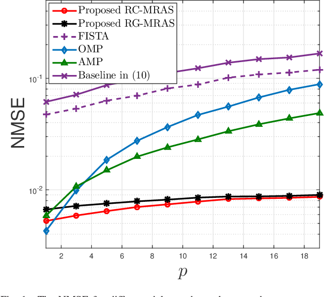 Figure 1 for Exploiting Simultaneous Low-Rank and Sparsity in Delay-Angular Domain for Millimeter-Wave/Terahertz Wideband Massive Access
