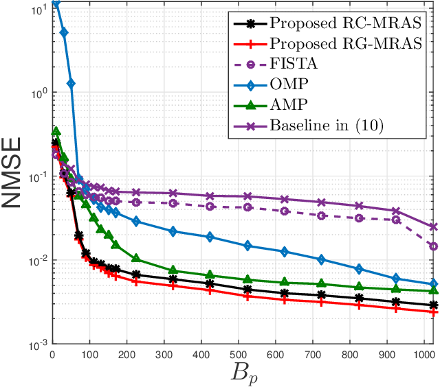 Figure 2 for Exploiting Simultaneous Low-Rank and Sparsity in Delay-Angular Domain for Millimeter-Wave/Terahertz Wideband Massive Access