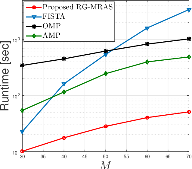 Figure 3 for Exploiting Simultaneous Low-Rank and Sparsity in Delay-Angular Domain for Millimeter-Wave/Terahertz Wideband Massive Access