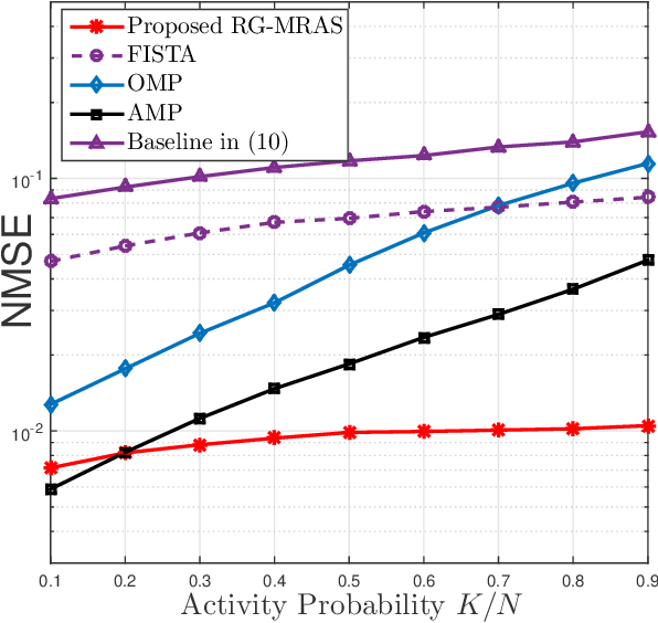 Figure 4 for Exploiting Simultaneous Low-Rank and Sparsity in Delay-Angular Domain for Millimeter-Wave/Terahertz Wideband Massive Access
