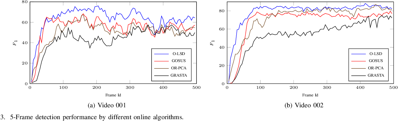Figure 3 for Online Structured Sparsity-based Moving Object Detection from Satellite Videos
