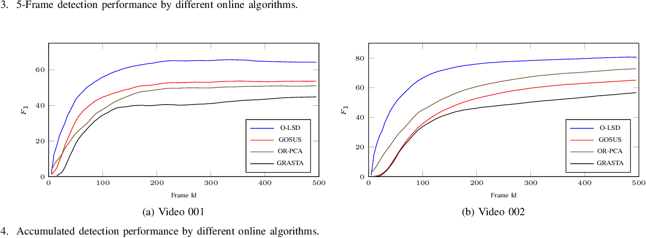 Figure 4 for Online Structured Sparsity-based Moving Object Detection from Satellite Videos