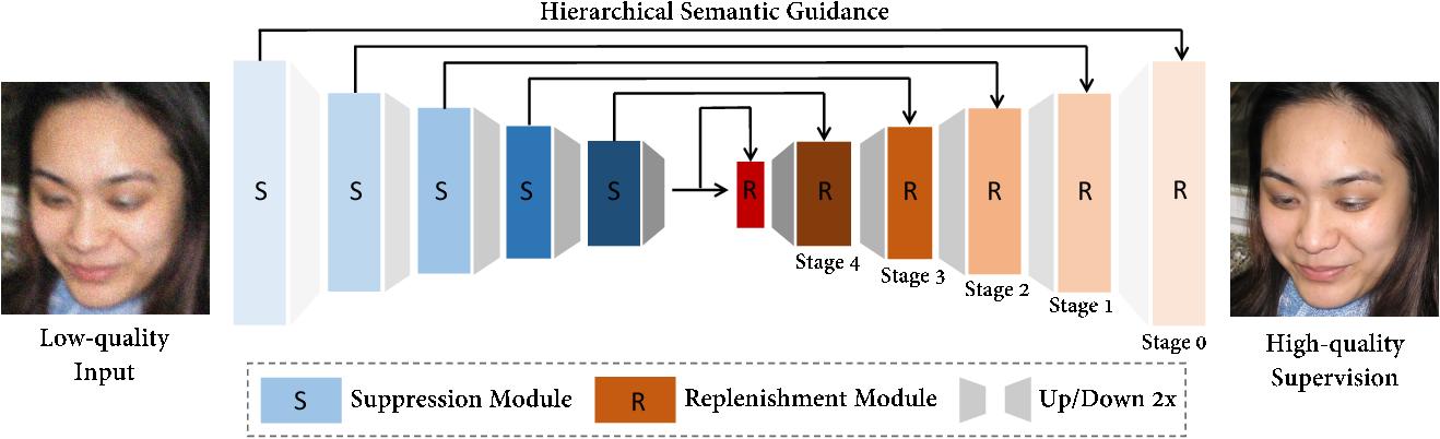 Figure 4 for HiFaceGAN: Face Renovation via Collaborative Suppression and Replenishment
