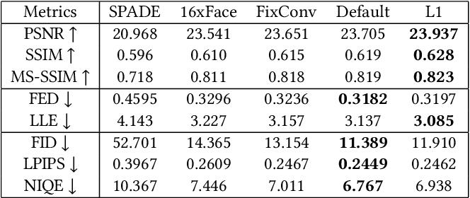 Figure 3 for HiFaceGAN: Face Renovation via Collaborative Suppression and Replenishment