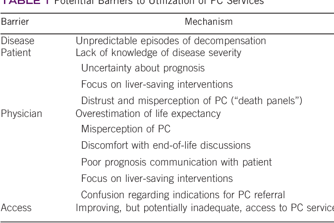 Palliative care for patients with end-stage liver disease