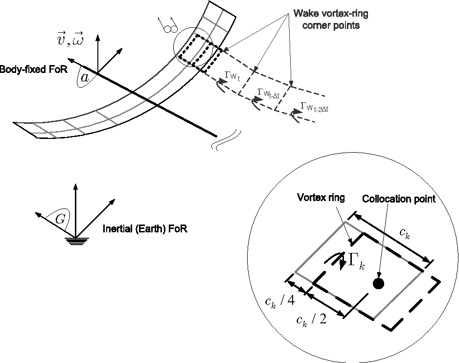 Applications Of The Unsteady Vortex Lattice Method In Aircraft