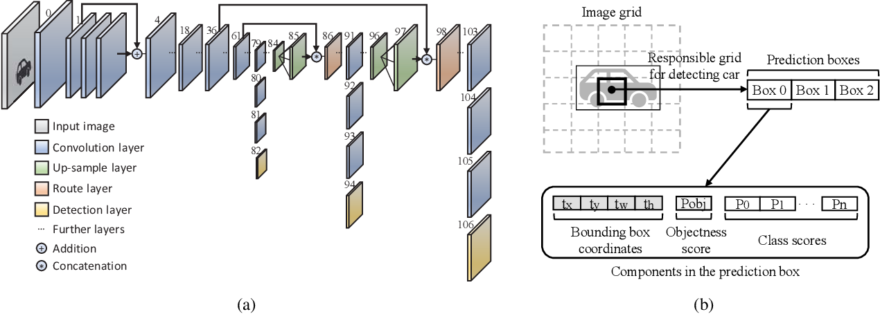 Figure 1 for Gaussian YOLOv3: An Accurate and Fast Object Detector Using Localization Uncertainty for Autonomous Driving