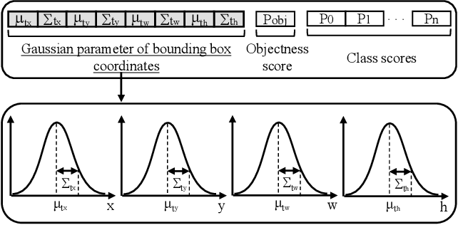 Figure 3 for Gaussian YOLOv3: An Accurate and Fast Object Detector Using Localization Uncertainty for Autonomous Driving