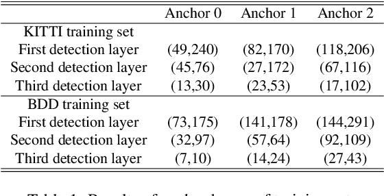 Figure 2 for Gaussian YOLOv3: An Accurate and Fast Object Detector Using Localization Uncertainty for Autonomous Driving
