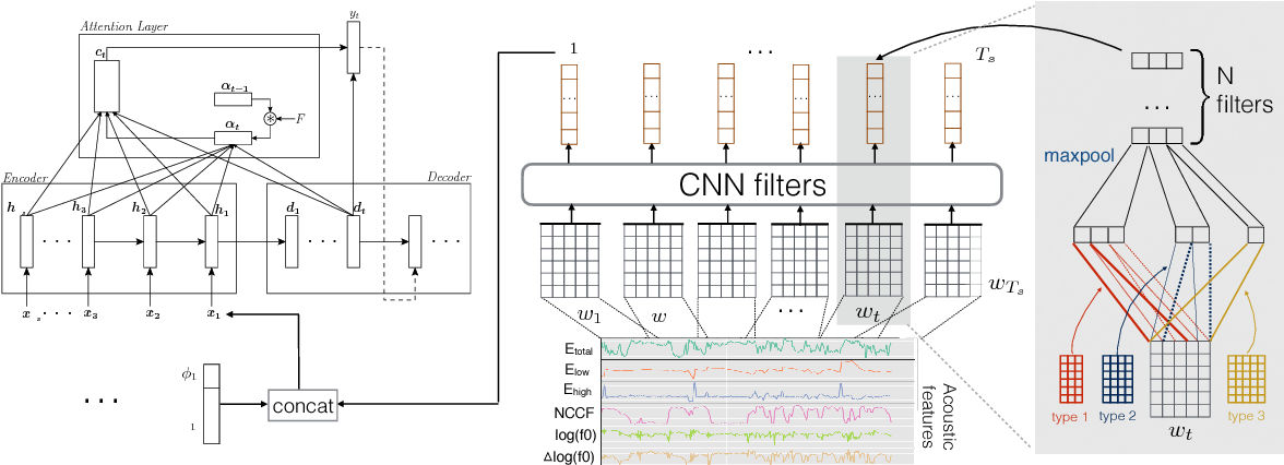 Figure 1 for Parsing Speech: A Neural Approach to Integrating Lexical and Acoustic-Prosodic Information