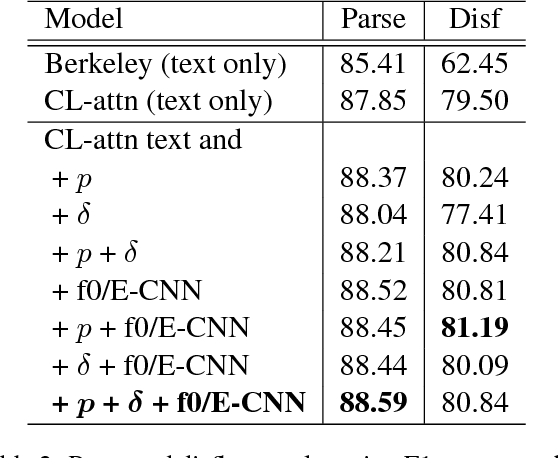 Figure 3 for Parsing Speech: A Neural Approach to Integrating Lexical and Acoustic-Prosodic Information