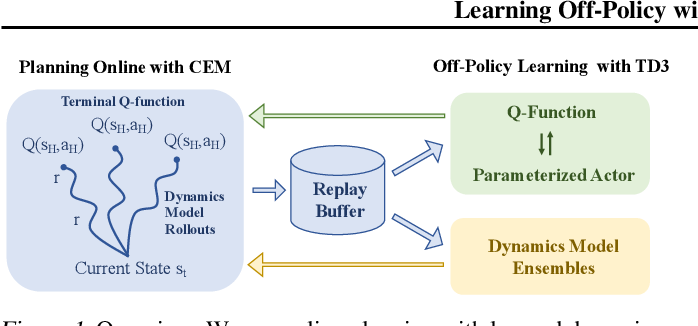Figure 1 for Learning Off-Policy with Online Planning