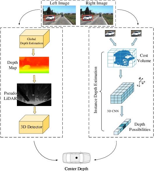 Figure 1 for SIDE: Center-based Stereo 3D Detector with Structure-aware Instance Depth Estimation