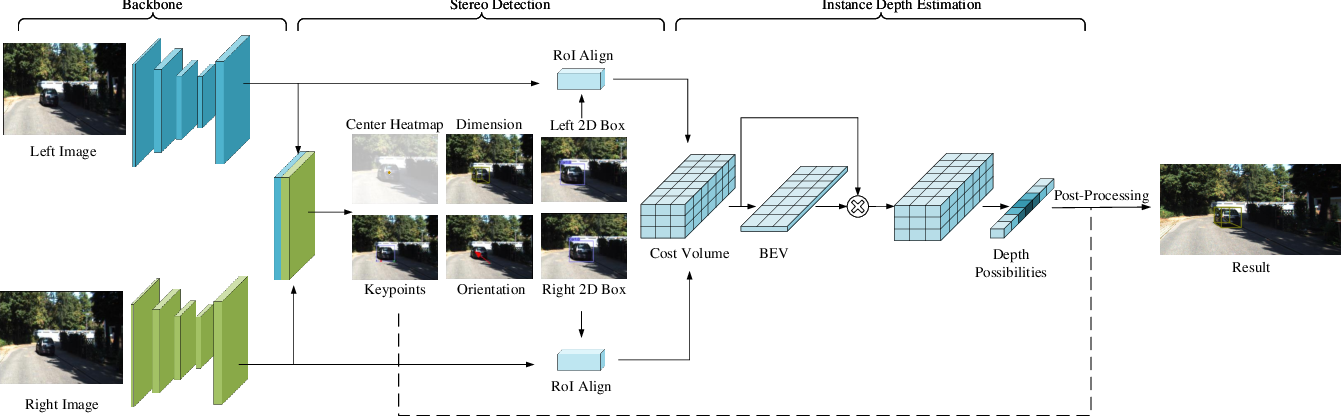 Figure 3 for SIDE: Center-based Stereo 3D Detector with Structure-aware Instance Depth Estimation