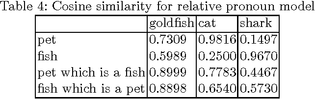 Figure 4 for A Compositional Explanation of the Pet Fish Phenomenon