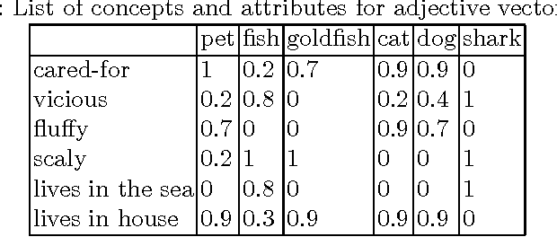 Figure 1 for A Compositional Explanation of the Pet Fish Phenomenon