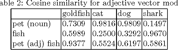 Figure 2 for A Compositional Explanation of the Pet Fish Phenomenon