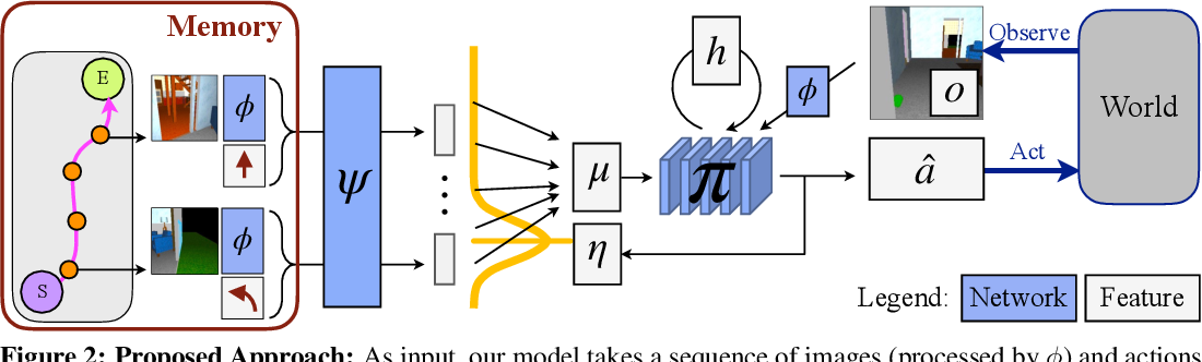 Figure 3 for Visual Memory for Robust Path Following