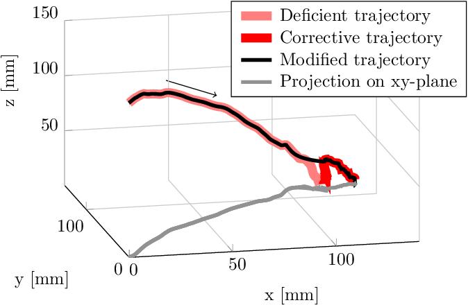 Figure 2 for Autonomous Interpretation of Demonstrations for Modification of Dynamical Movement Primitives