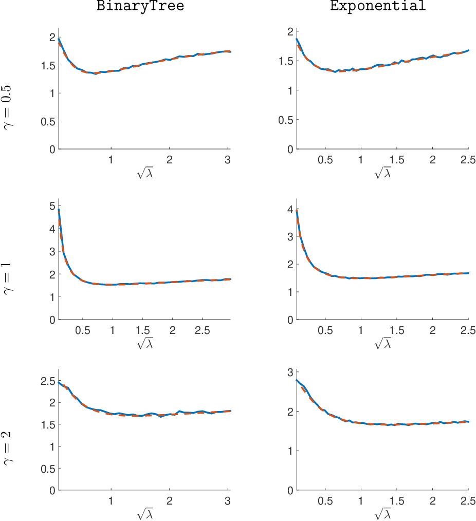 Figure 2 for High-Dimensional Asymptotics of Prediction: Ridge Regression and Classification
