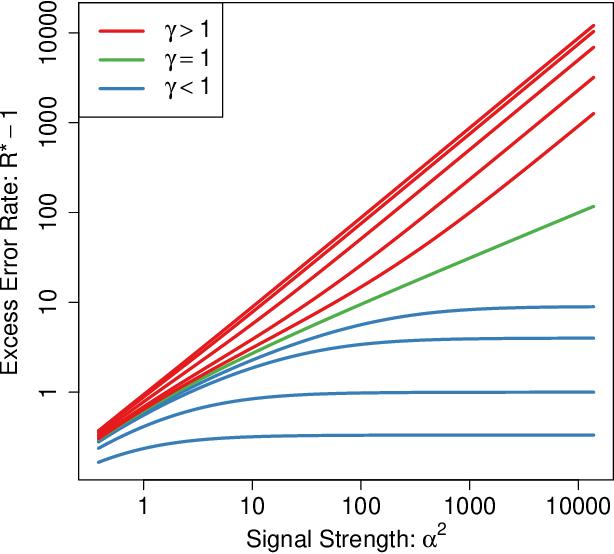 Figure 3 for High-Dimensional Asymptotics of Prediction: Ridge Regression and Classification