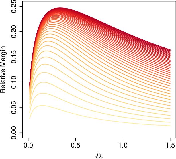 Figure 4 for High-Dimensional Asymptotics of Prediction: Ridge Regression and Classification