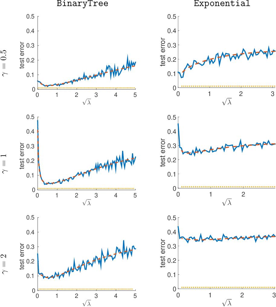 Figure 1 for High-Dimensional Asymptotics of Prediction: Ridge Regression and Classification