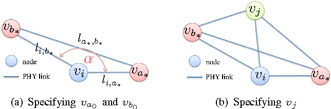 Figure 2: Triangulation.