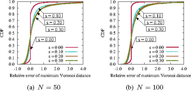 Figure 5: CDF of relative error of maximum Voronoi distance