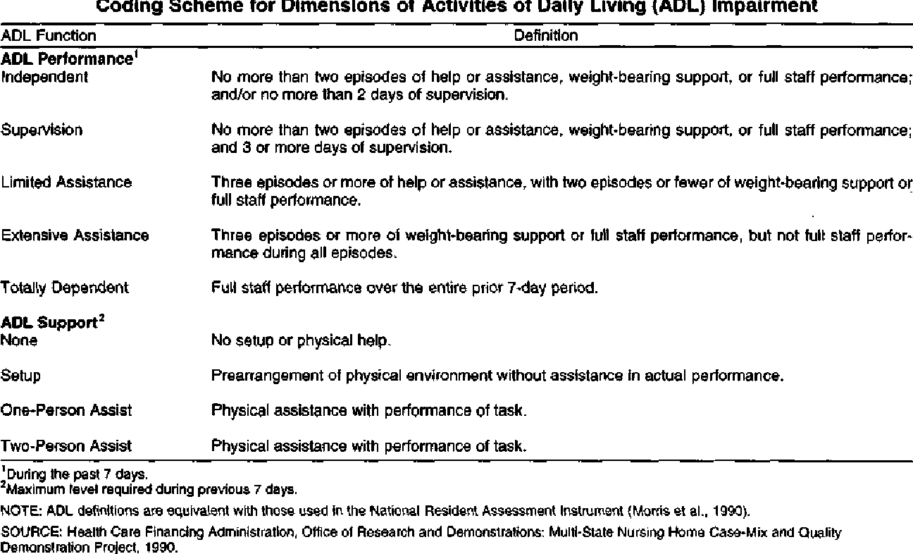Table 2 from Activities of Daily Living and Costs in Nursing Homes