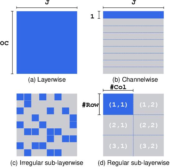 Figure 1 for PTQ-SL: Exploring the Sub-layerwise Post-training Quantization