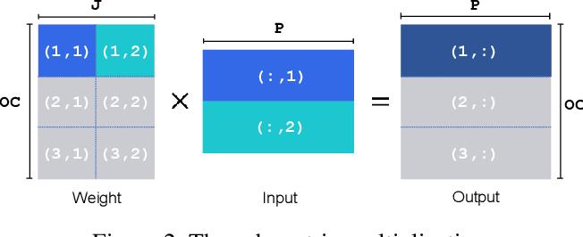 Figure 3 for PTQ-SL: Exploring the Sub-layerwise Post-training Quantization