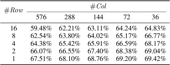 Figure 2 for PTQ-SL: Exploring the Sub-layerwise Post-training Quantization