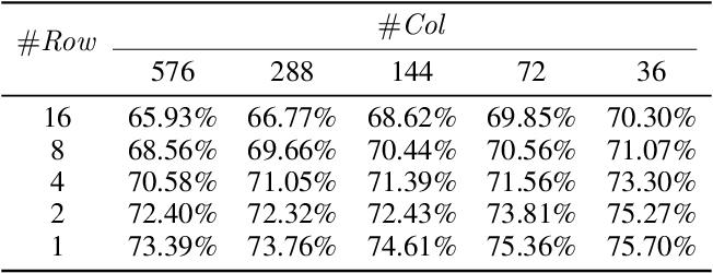 Figure 4 for PTQ-SL: Exploring the Sub-layerwise Post-training Quantization