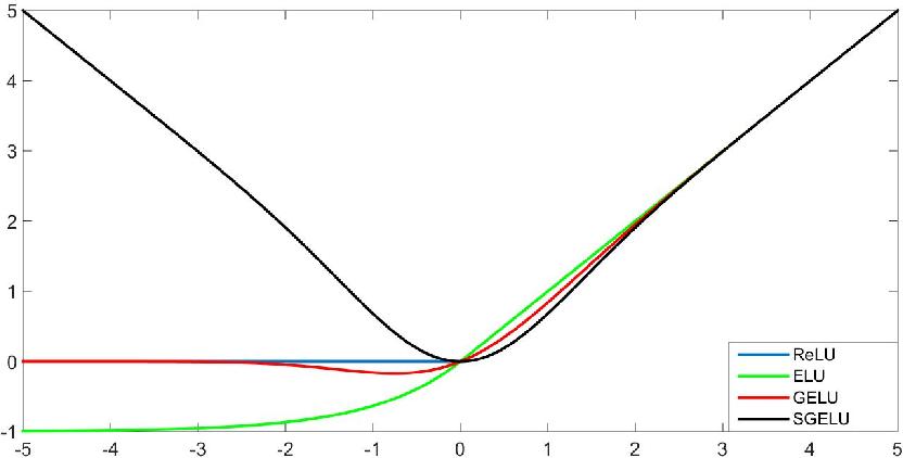 Figure 1 for Symmetrical Gaussian Error Linear Units (SGELUs)