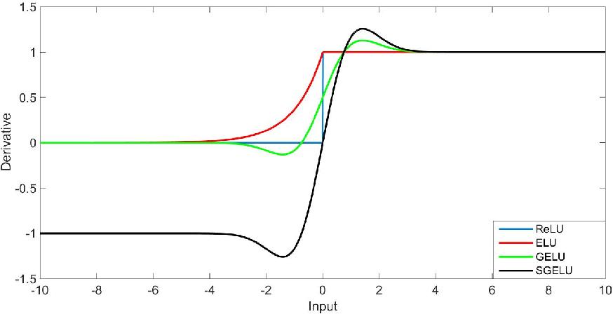 Figure 2 for Symmetrical Gaussian Error Linear Units (SGELUs)