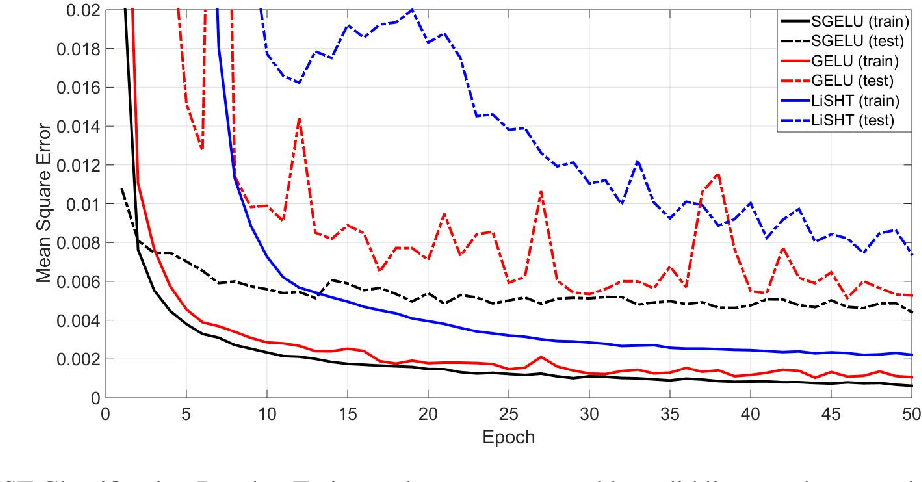 Figure 3 for Symmetrical Gaussian Error Linear Units (SGELUs)