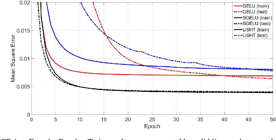 Figure 4 for Symmetrical Gaussian Error Linear Units (SGELUs)