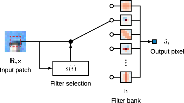 Figure 1 for Fast, Trainable, Multiscale Denoising