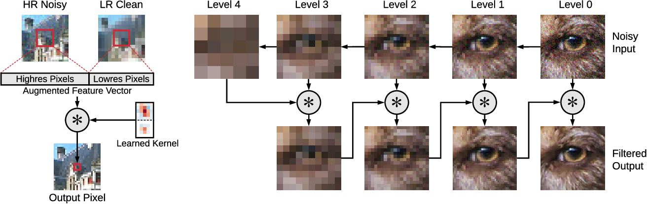 Figure 4 for Fast, Trainable, Multiscale Denoising