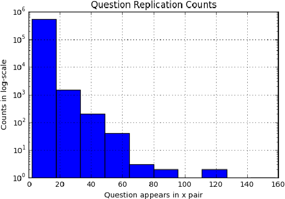 Figure 1 for Natural Language Understanding with the Quora Question Pairs Dataset