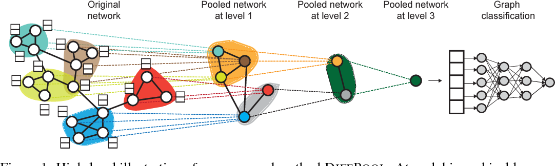Figure 1 for Hierarchical Graph Representation Learning with Differentiable Pooling