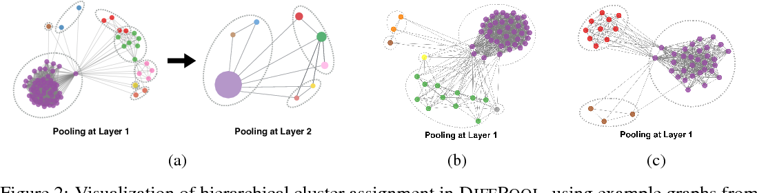 Figure 4 for Hierarchical Graph Representation Learning with Differentiable Pooling