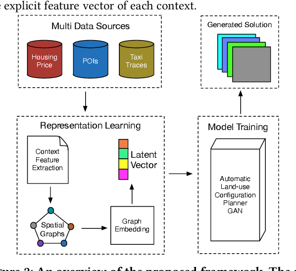 Figure 3 for Reimagining City Configuration: Automated Urban Planning via Adversarial Learning
