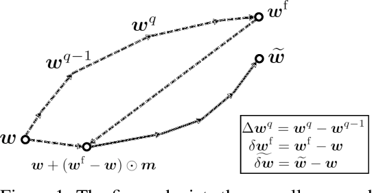 Figure 1 for Deep Partial Updating